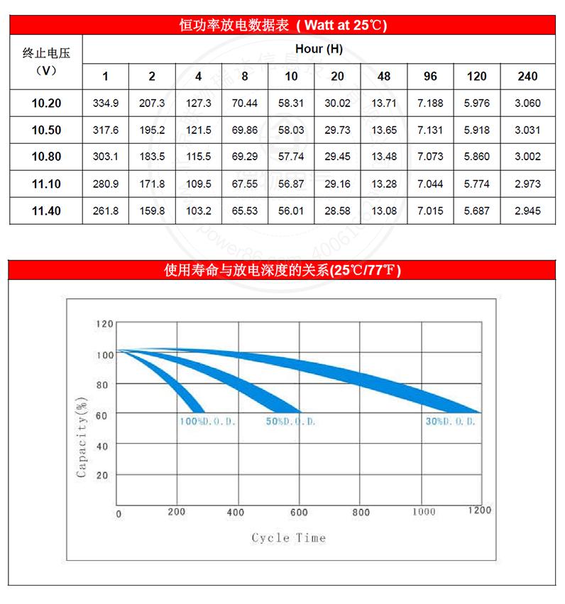 产品介绍http://www.power86.com/rs1/battery/1017/1042/2968/2968_c3.jpg