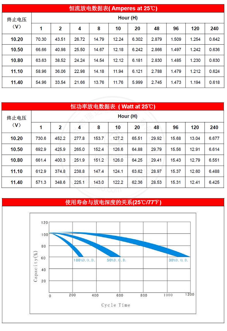 产品介绍http://www.power86.com/rs1/battery/1017/1042/2974/2974_c3.jpg
