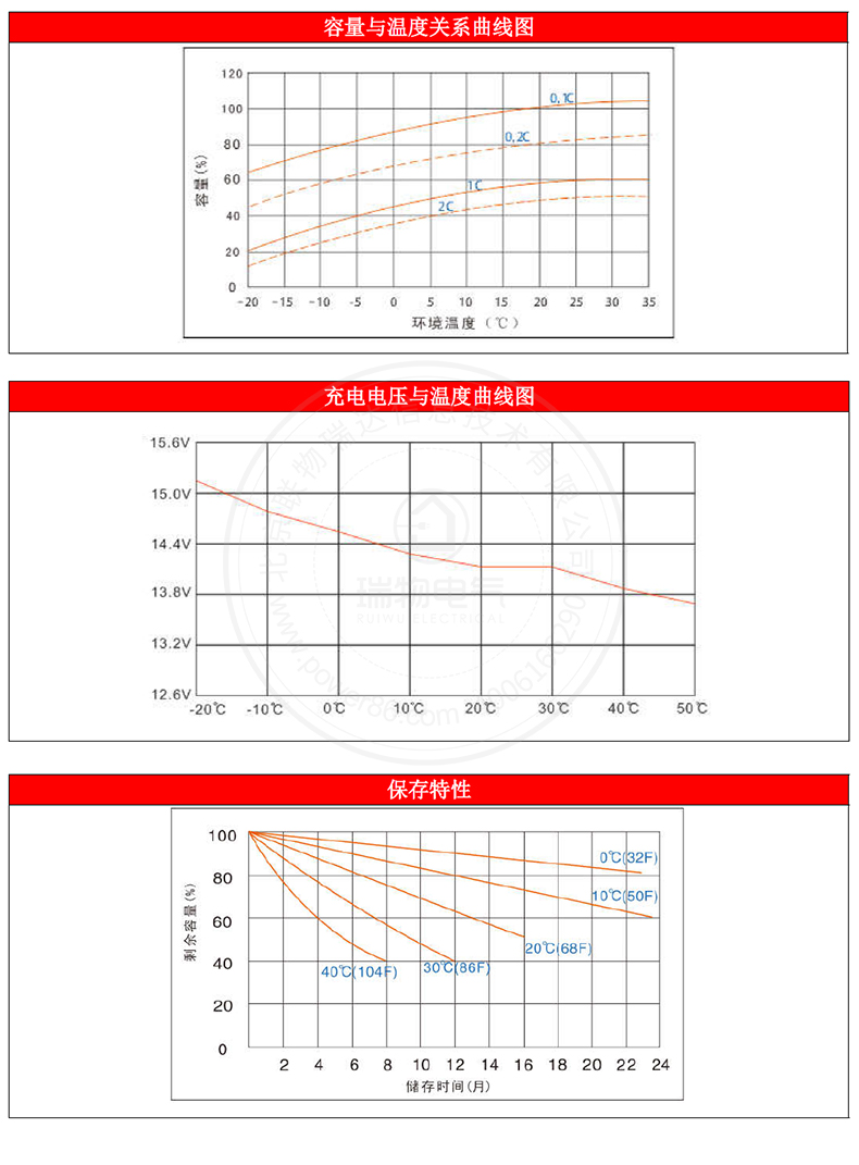 产品介绍http://www.power86.com/rs1/battery/1017/1042/2974/2974_c4.jpg