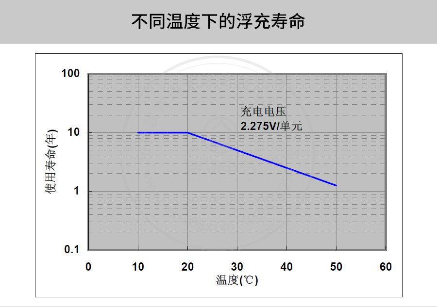 产品介绍http://www.power86.com/rs1/battery/41/141/501/501_c6.jpg