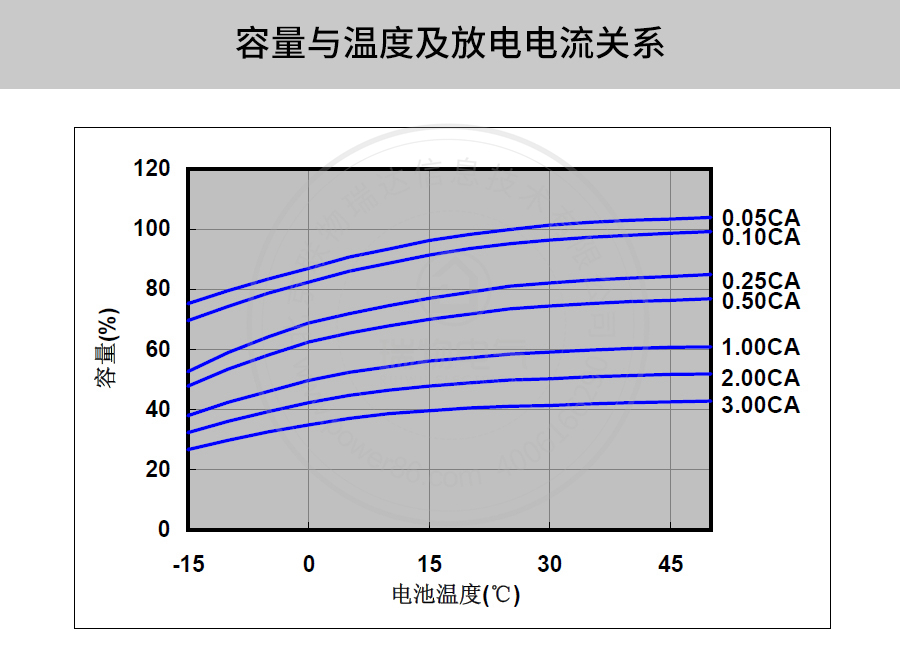 产品介绍http://www.power86.com/rs1/battery/41/141/501/501_c9.jpg
