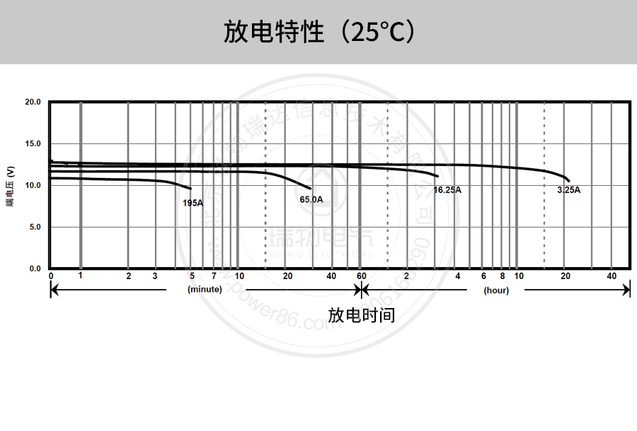 产品介绍http://www.power86.com/rs1/battery/41/141/502/502_c10.jpg