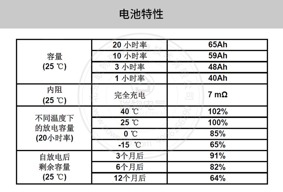 产品介绍http://www.power86.com/rs1/battery/41/141/502/502_c2.jpg