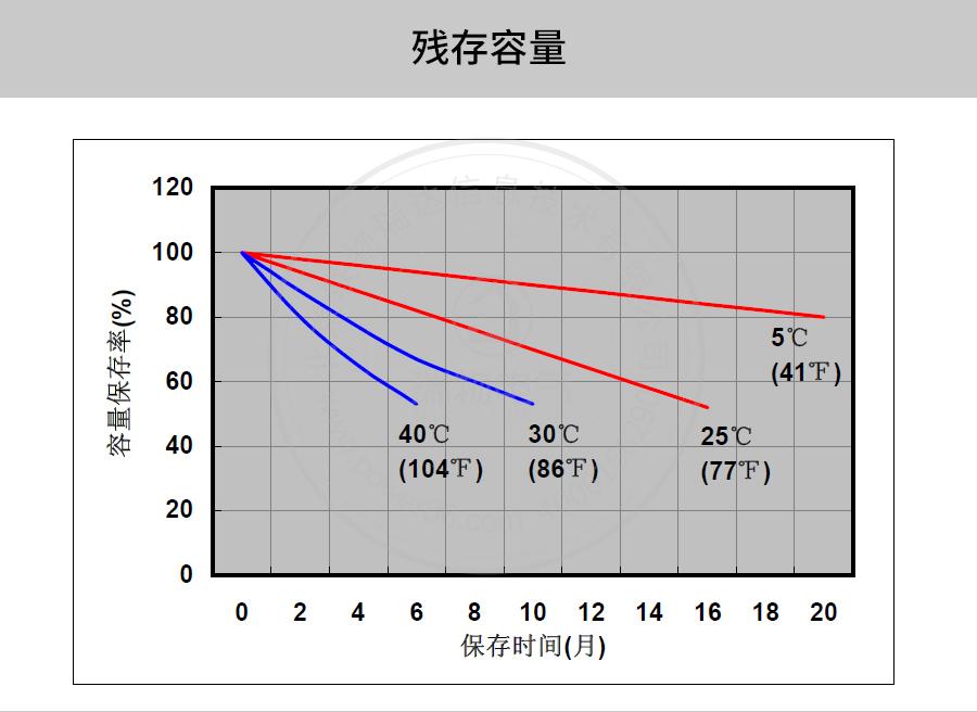 产品介绍http://www.power86.com/rs1/battery/41/141/502/502_c7.jpg