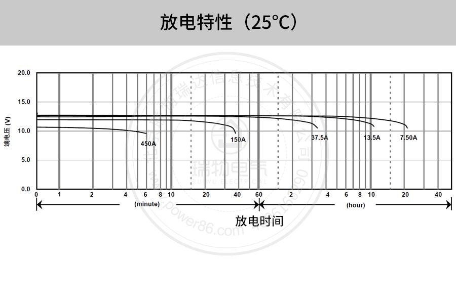产品介绍http://www.power86.com/rs1/battery/41/2233/4138/4138_c10.jpg