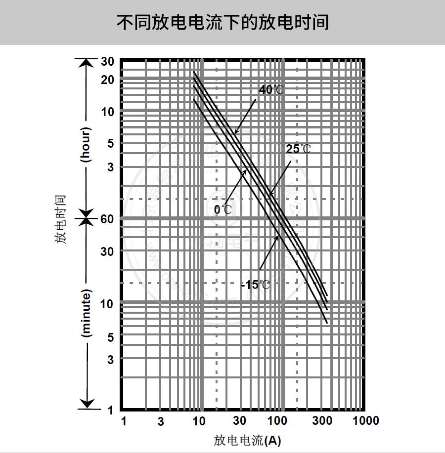 产品介绍http://www.power86.com/rs1/battery/41/2233/4138/4138_c3.jpg