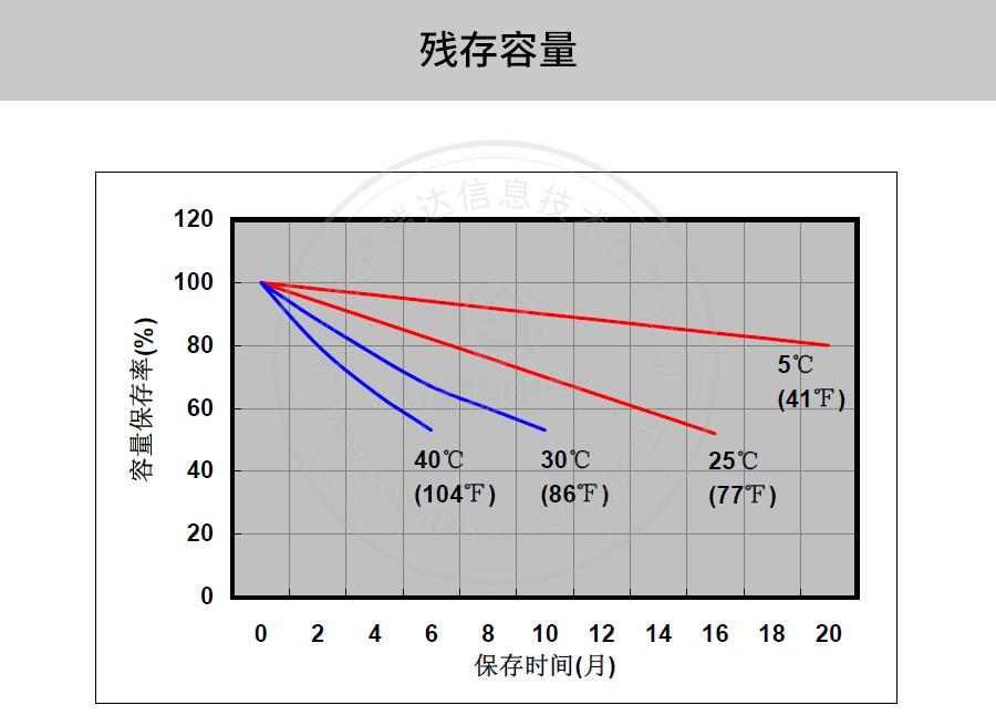 产品介绍http://www.power86.com/rs1/battery/41/2233/4138/4138_c7.jpg