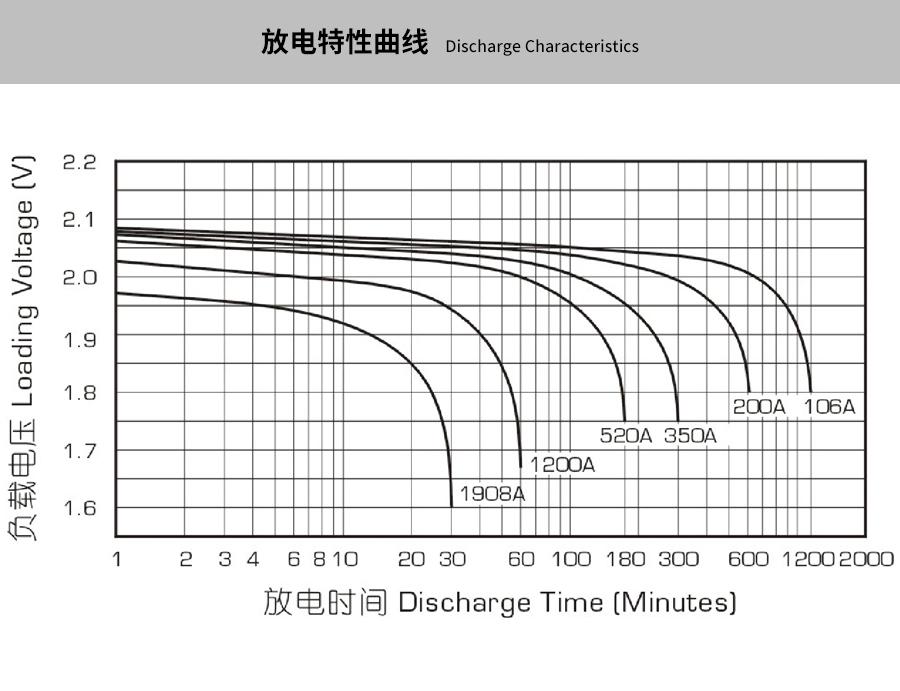 产品介绍http://www.power86.com/rs1/battery/463/469/5300/5300_c3.jpg