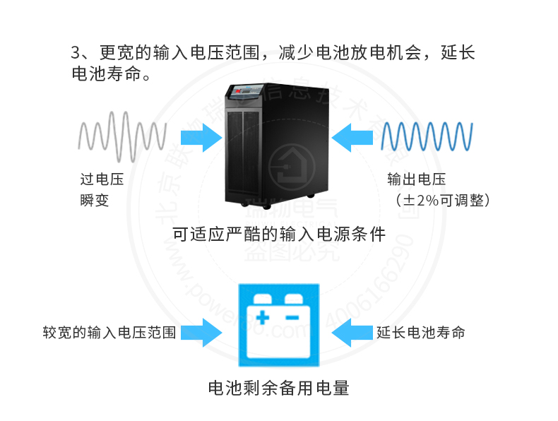 产品介绍http://www.power86.com/rs1/ups/285/723/1564/1564_c6.jpg
